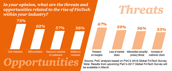 pwc-fsi-top-for-2017-web-fintech